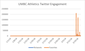 UMBC Athletics Twitter engagement spikes during March Madness.
