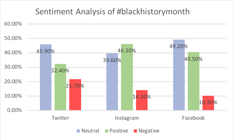 #blackhistorymonth sentiment analysis