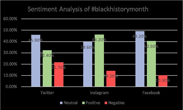 #blackhistorymonth sentiment analysis