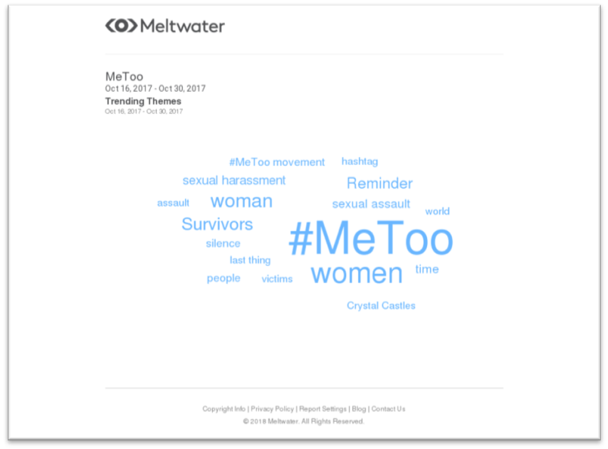 #MeToo trending keywords and concepts