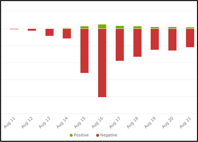Sentiment analysis from August 11 - 21, showing a spike of negative sentiment on August 16