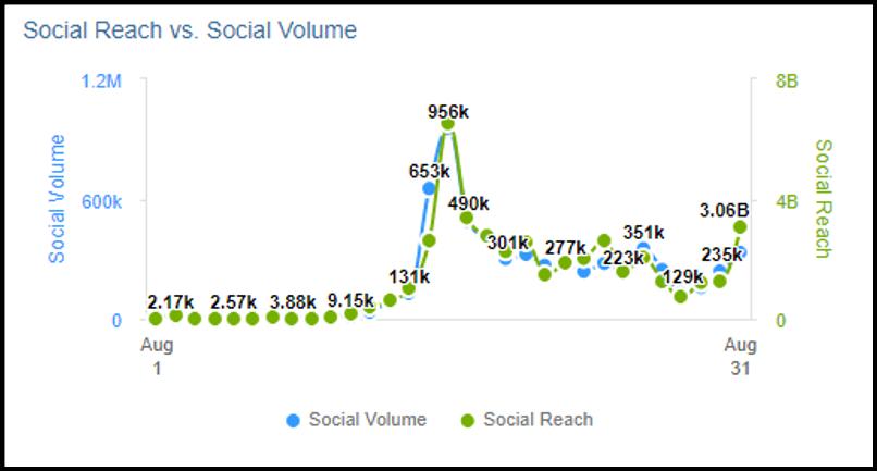 Social reach vs. social volume
